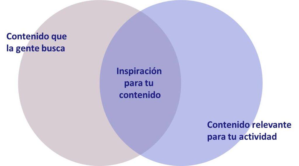 grafico de interes de contenido